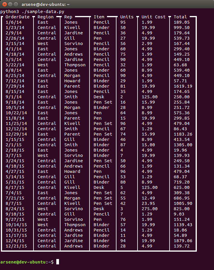 The screenshot showing a terminal which displays a tabular data with a nice border